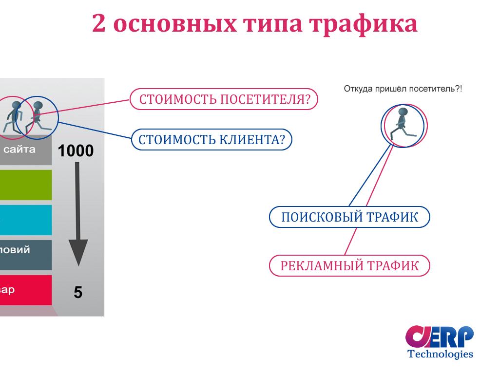 Основные типы трафика на сайт